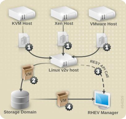 Scripted bulk v2v process