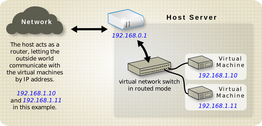 Virtual server using static IP addresses