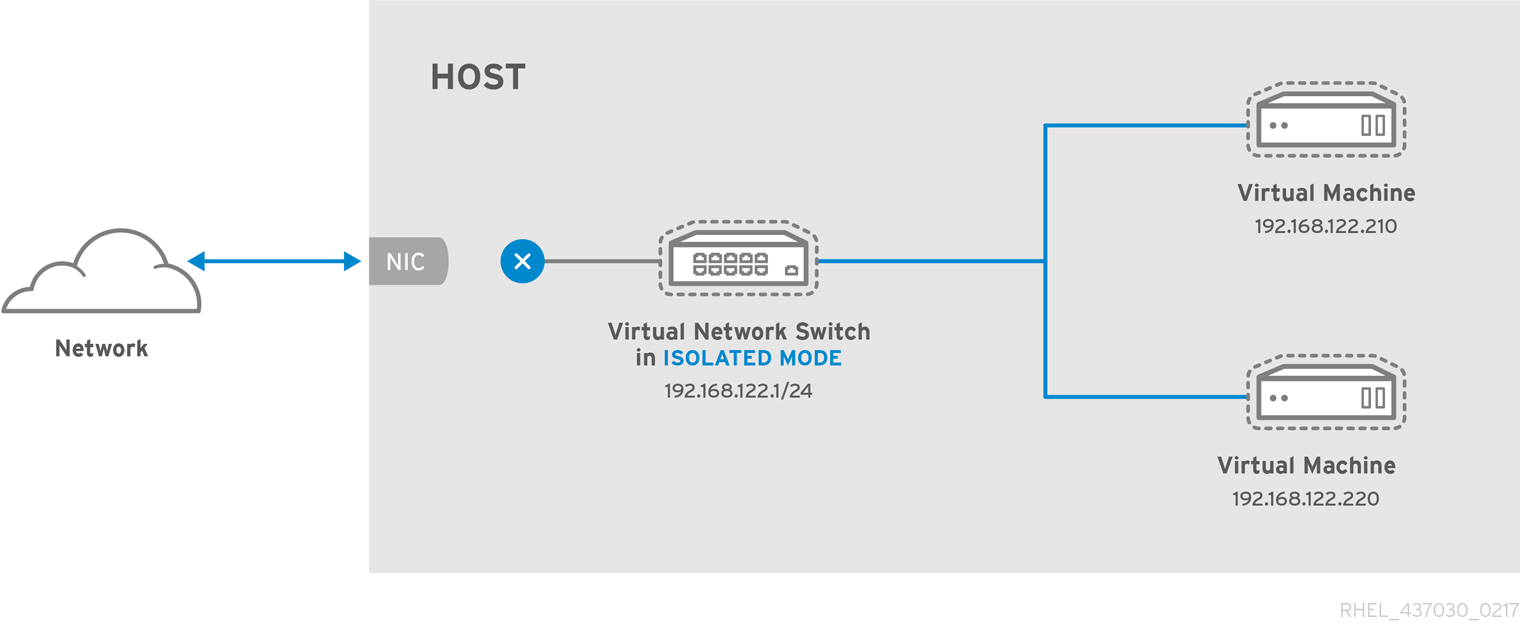 Virtualization Administration Guide Red Hat Enterprise Linux