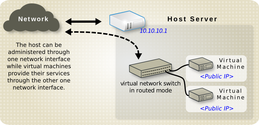 Virtual server hosting sample configuration