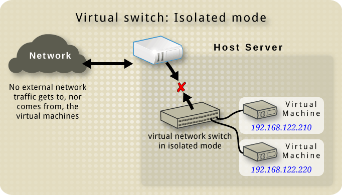 Virtual network switch in isolated mode