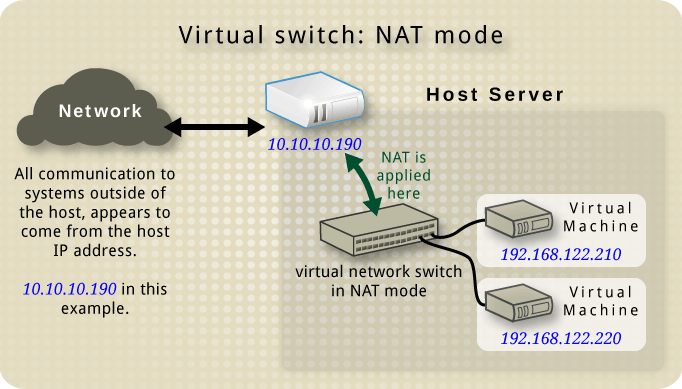 Virtual network switch using NAT with two guests
