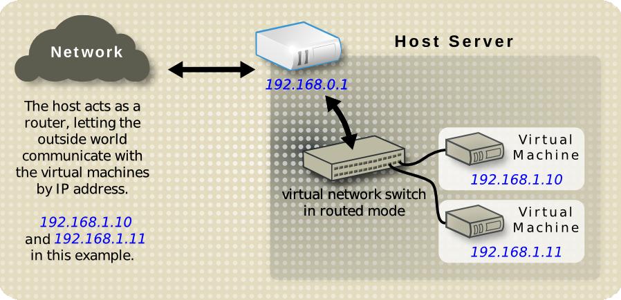 静的 IP アドレスを使用する仮想サーバー
