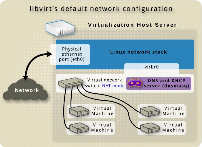 libvirt のデフォルトのネットワーク設定
