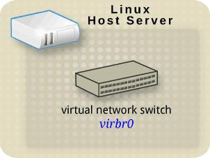 仮想ネットワークスイッチへのインターフェースを持つ Linux ホスト物理マシン
