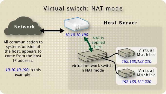 ゲストを 2 つ持つ仮想ネットワークスイッチで NAT を使用している例
