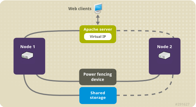 Red Hat 고가용성 2 노드 클러스터에 있는 Apache 웹 서버