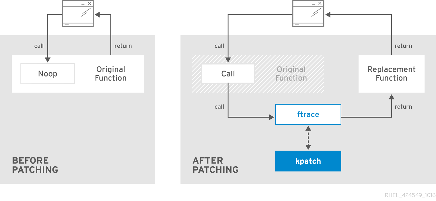 Diagram showing the change in syscall flow when using kpatch.