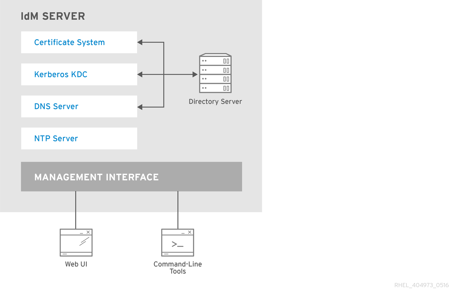 The IdentityManagement Server: Unifying Services