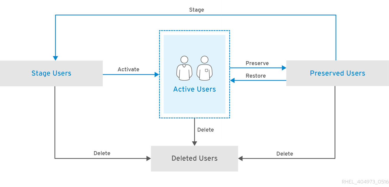 User Life Cycle Operations