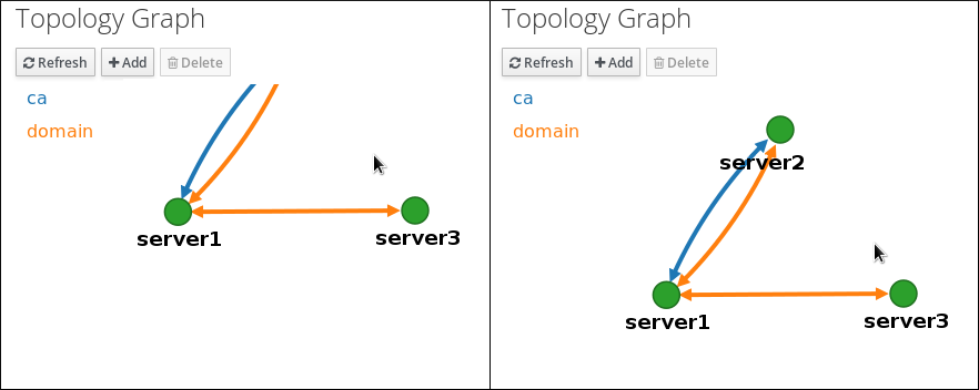 Moving the Topology Graph Canvas