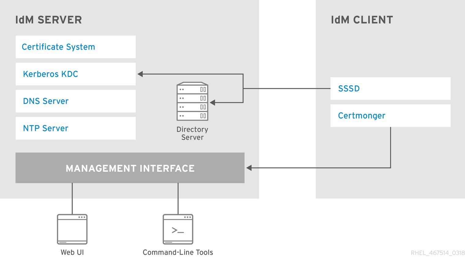 IdM サービス間の対話