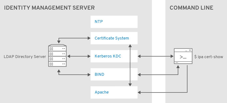 ipa cert-show コマンドを実行するアーキテクチャー