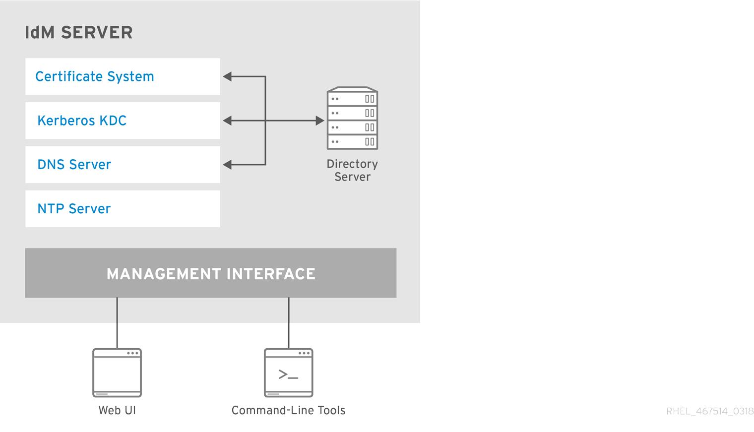 IdentityManagement サーバーによるサービスの一元管理