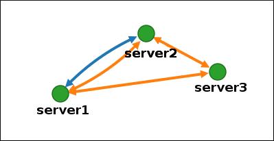 新規セグメント作成後のグラフ