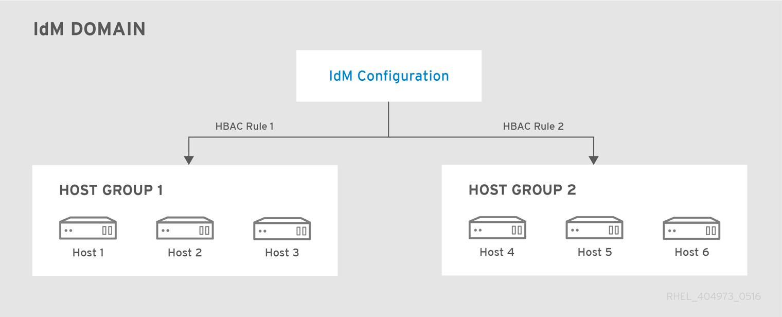 ホストグループとホストベースのアクセス制御