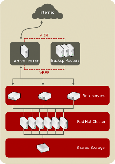 A Three-Tier Load Balancer Configuration