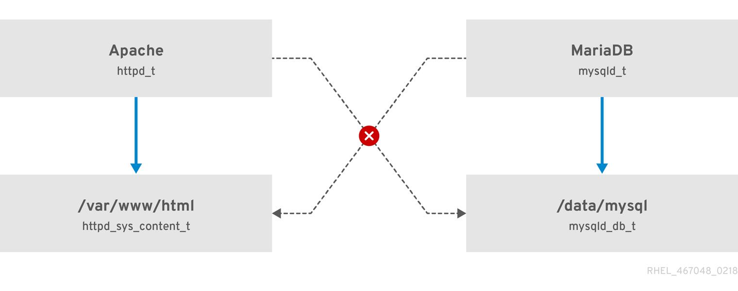 SELinux は、httpd_t として実行している Apache プロセスが /var/www/html/ ディレクトリーにアクセスするのは許可しますが、同じ Apache プロセスが /data/mysql/ ディレクトリーにアクセスするのは拒否します。これは、httpd_t タイプコンテキストと mysqld_db_t タイプコンテキストに許可ルールがないのが原因です。一方、mysqld_t として実行する MariaDB プロセスは /data/mysql/ ディレクトリーにアクセスできますが、SELinux により、mysqld_t タイプを持つプロセスが、httpd_sys_content_t とラベルが付いた /var/www/html/ ディレクトリーにアクセスするのは拒否されます。