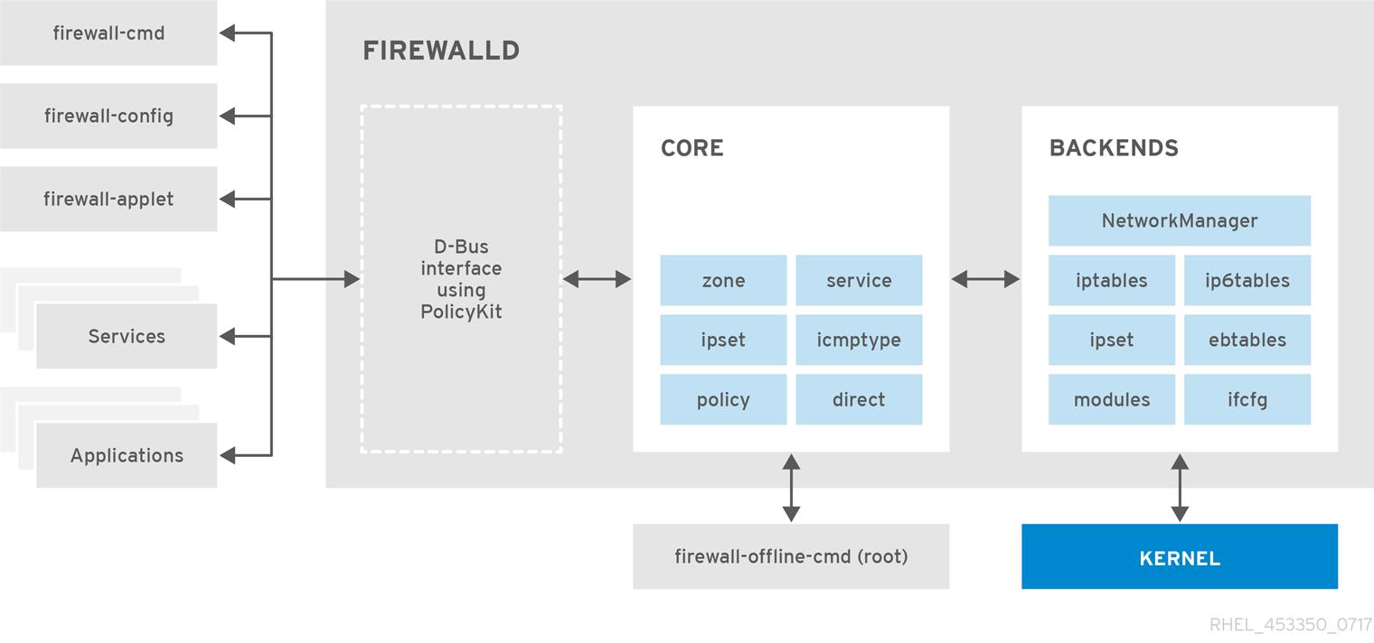 The firewalld Architecture