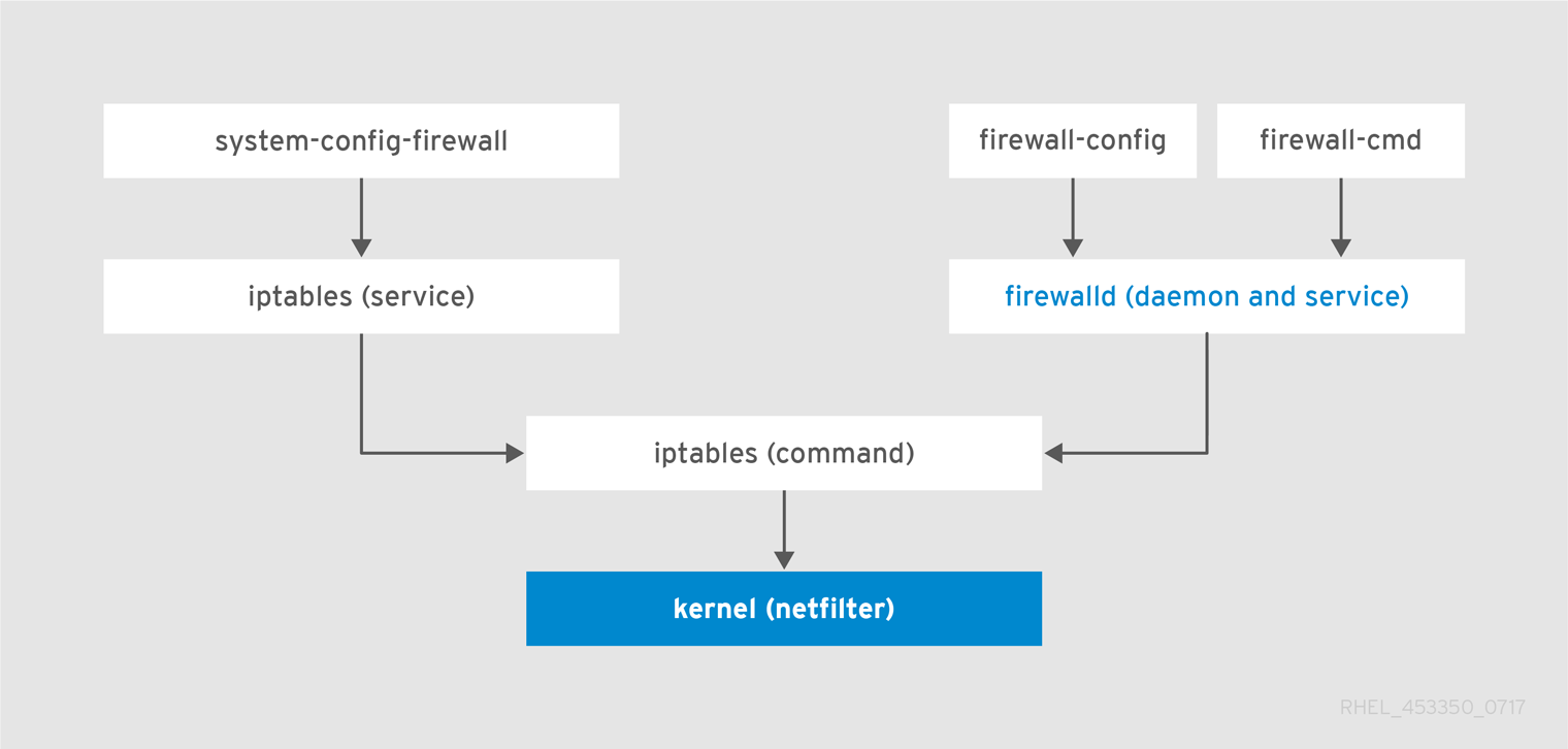 The Firewall Stack