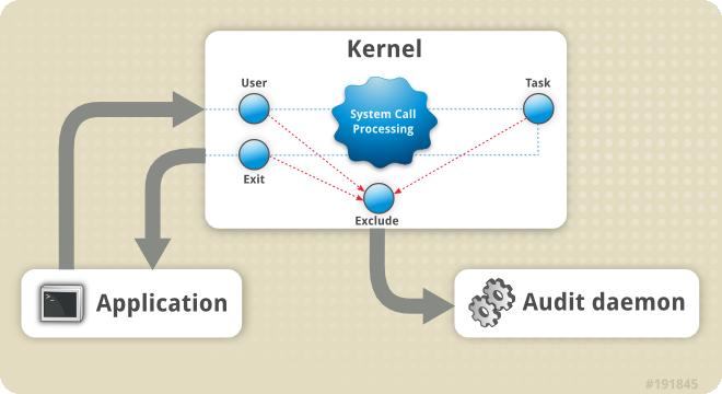 Audit システムのアーキテクチャー