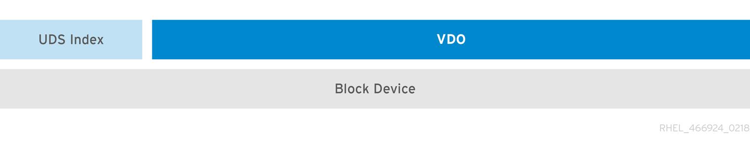 VDO ディスク整理