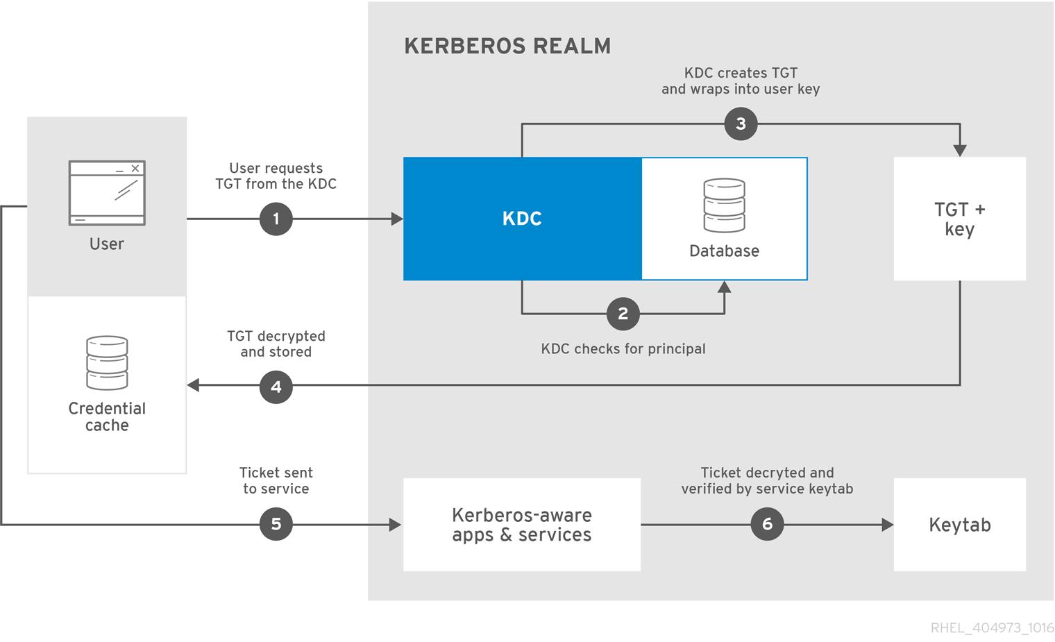 Kerberos 認証の場合