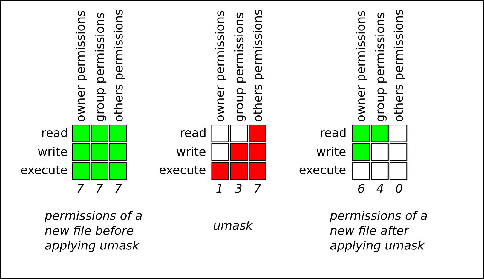 ファイルの作成時に umask を適用