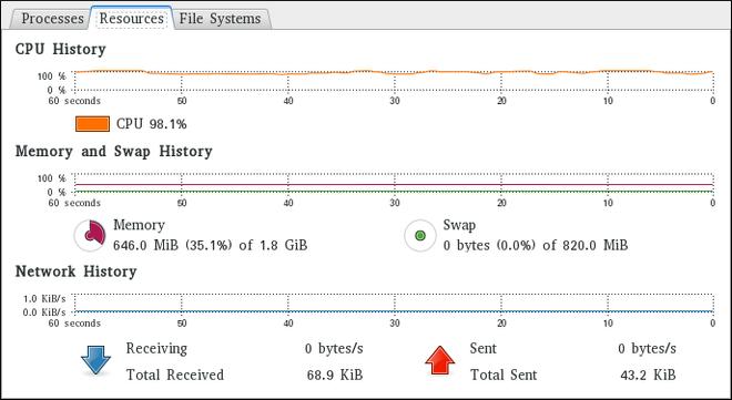 システムモニターアプリケーションの Resources タブ