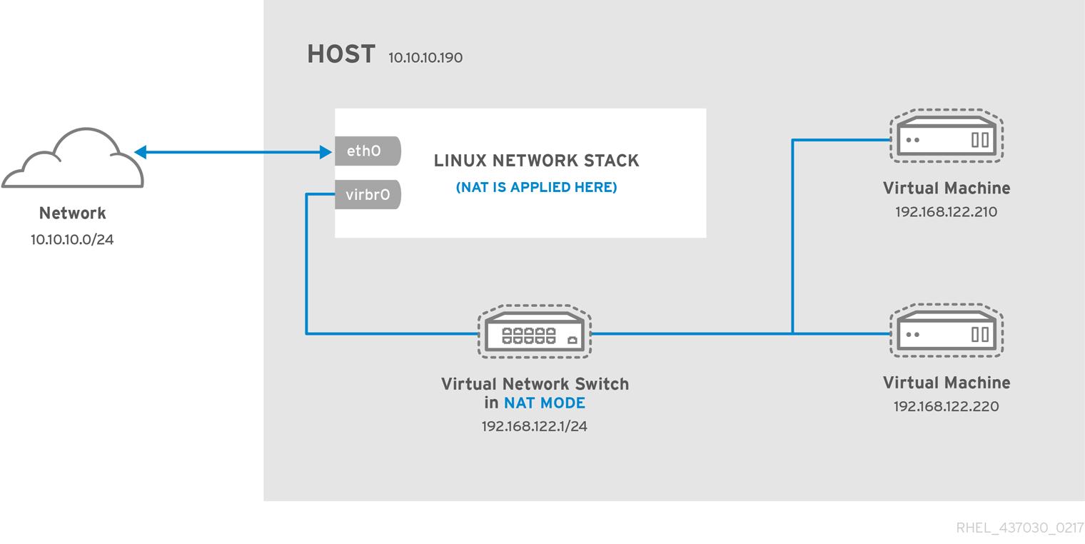 17 3  Network Address Translation Red Hat Enterprise Linux 7