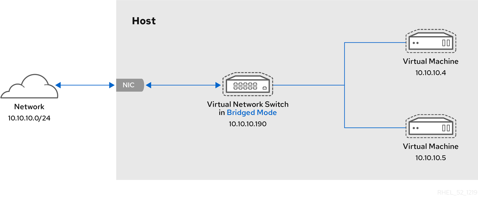 Virtual network switch in bridged mode