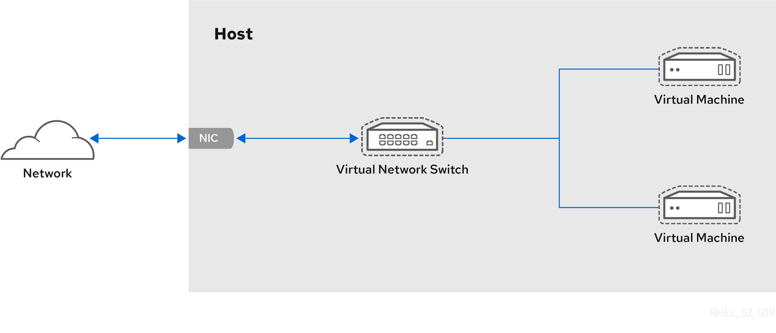 Virtual network switch with two guests