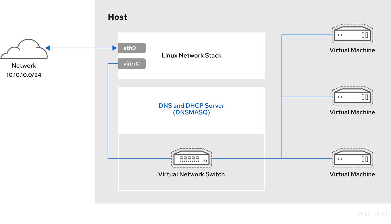 libvirt のデフォルトネットワーク設定