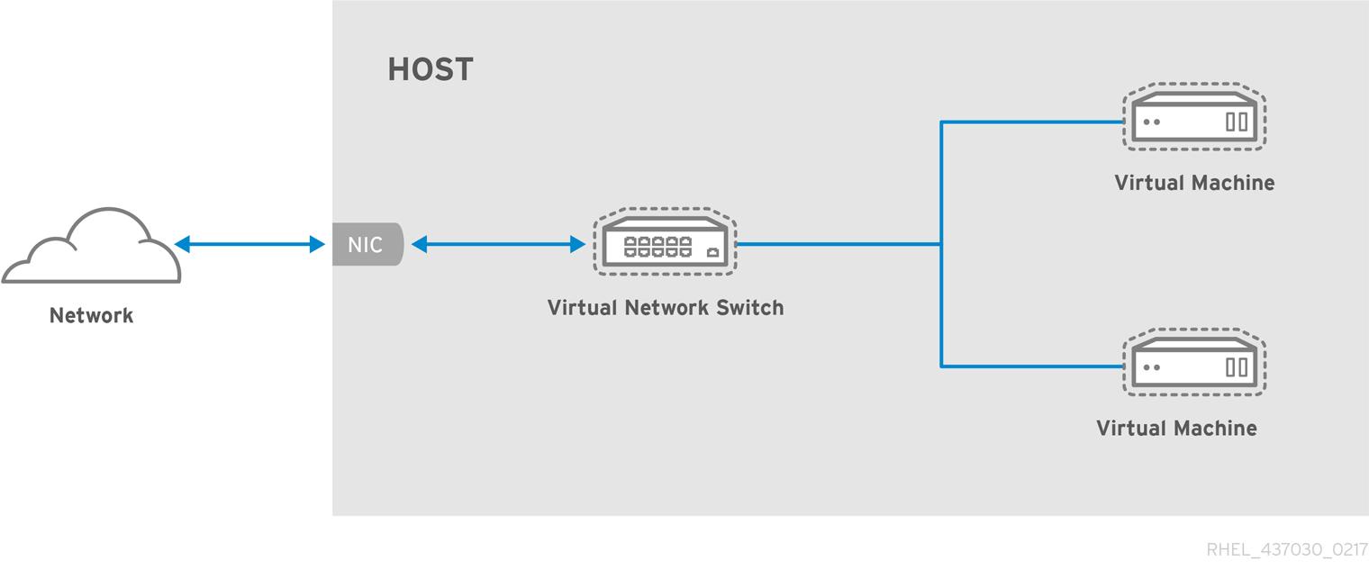 ゲストを 2 つ持つ仮想ネットワークの例
