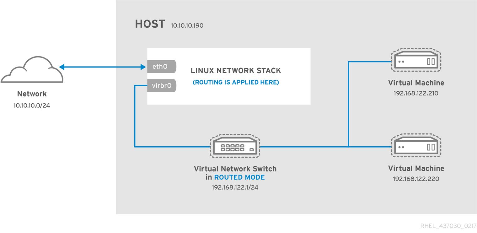 ルーティングモードの仮想ネットワークスイッチ