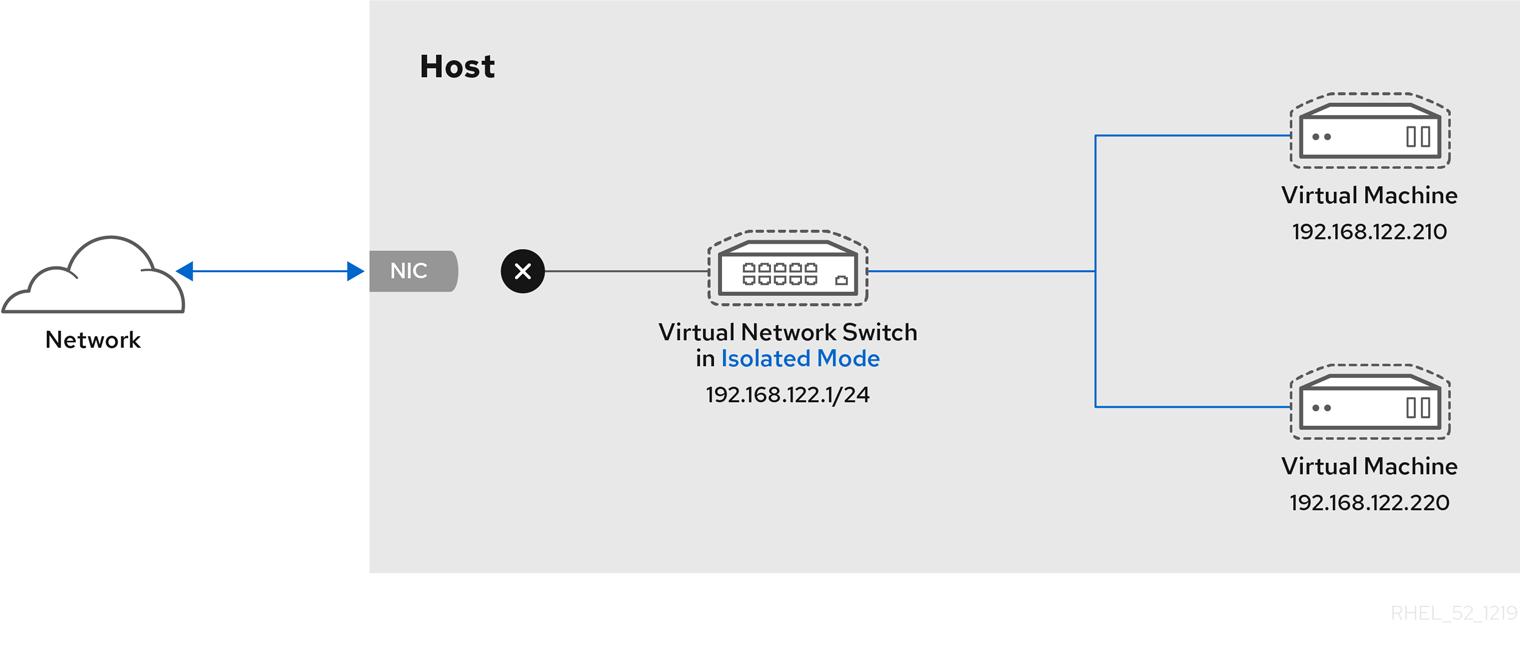 隔離モードの仮想ネットワークスイッチ