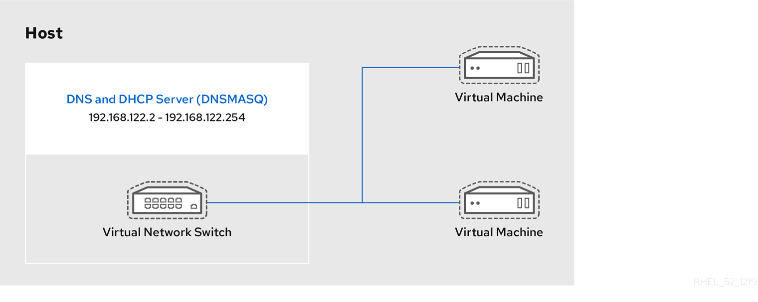dnsmasq を実行している仮想ネットワークスイッチ