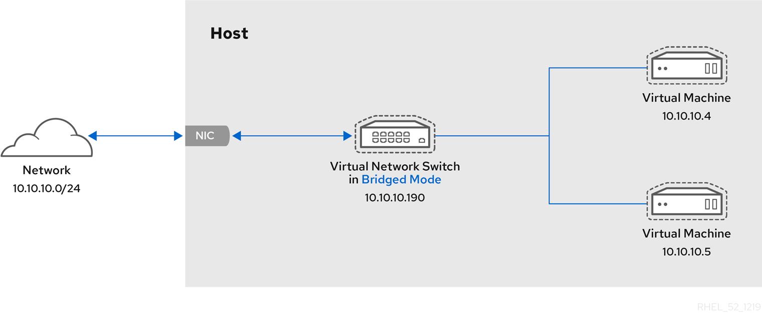 ブリッジモードの仮想ネットワークスイッチ