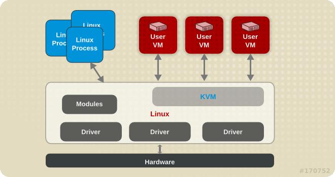 KVM アーキテクチャー