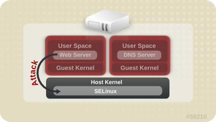 Image shows that separate virtual machines are isolated and an attack path coming from one guest can be contained by SELinux.