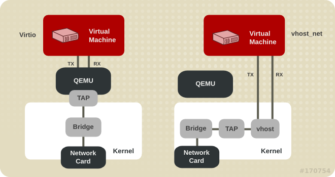 Virtio and vhost_net architectures