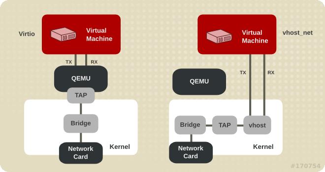 Virtio および vhost_net アーキテクチャー