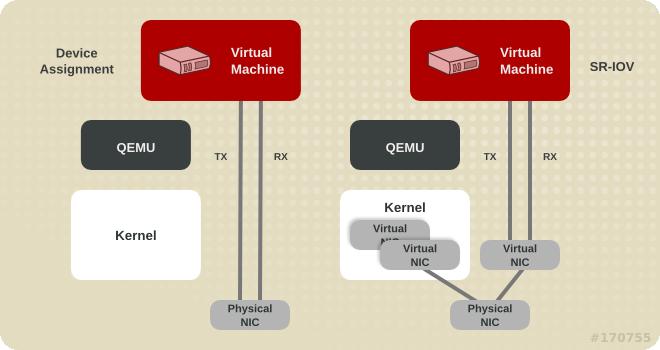 设备分配和 SR-IOV