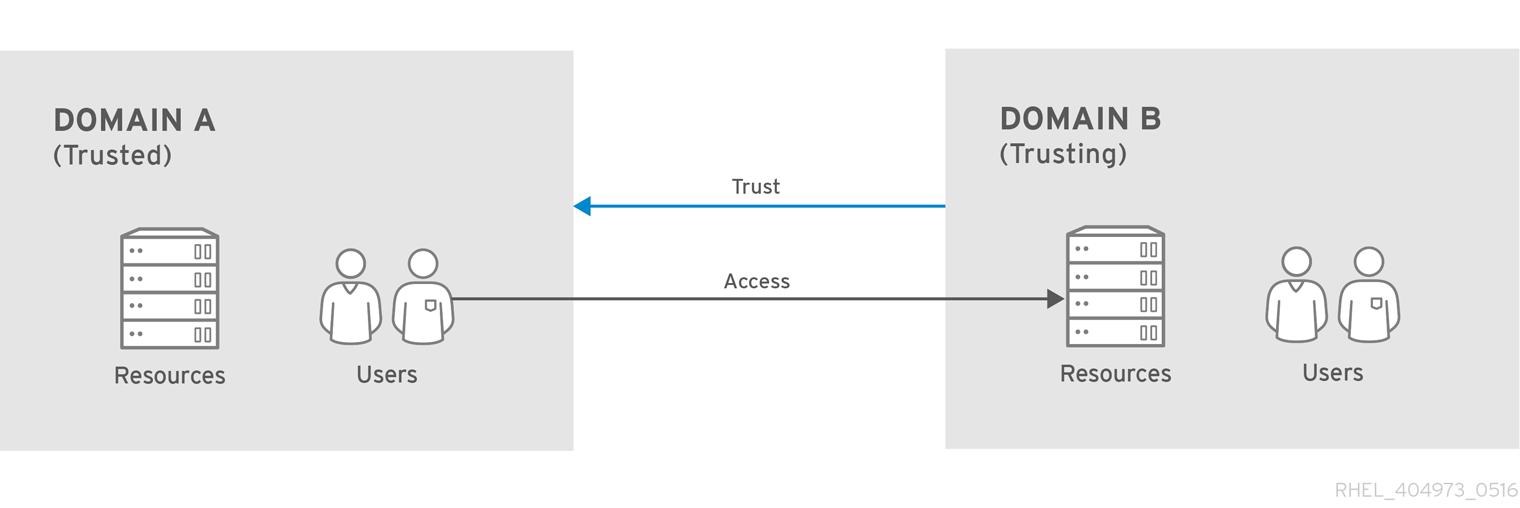 One-way Trust