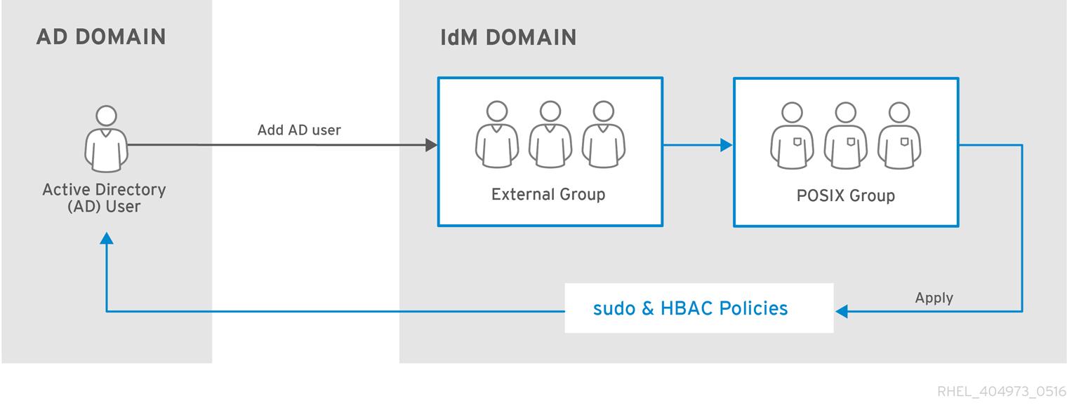 ActiveDirectory ユーザーと IdM グループおよびポリシー