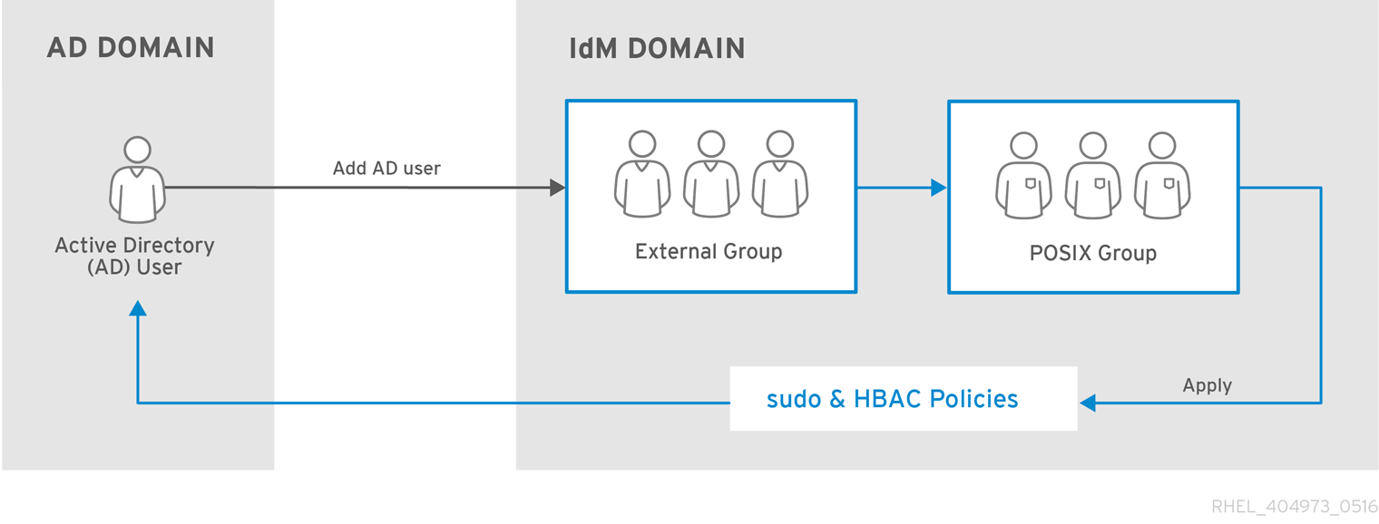 Active Directory 用户和 IdM 组及策略