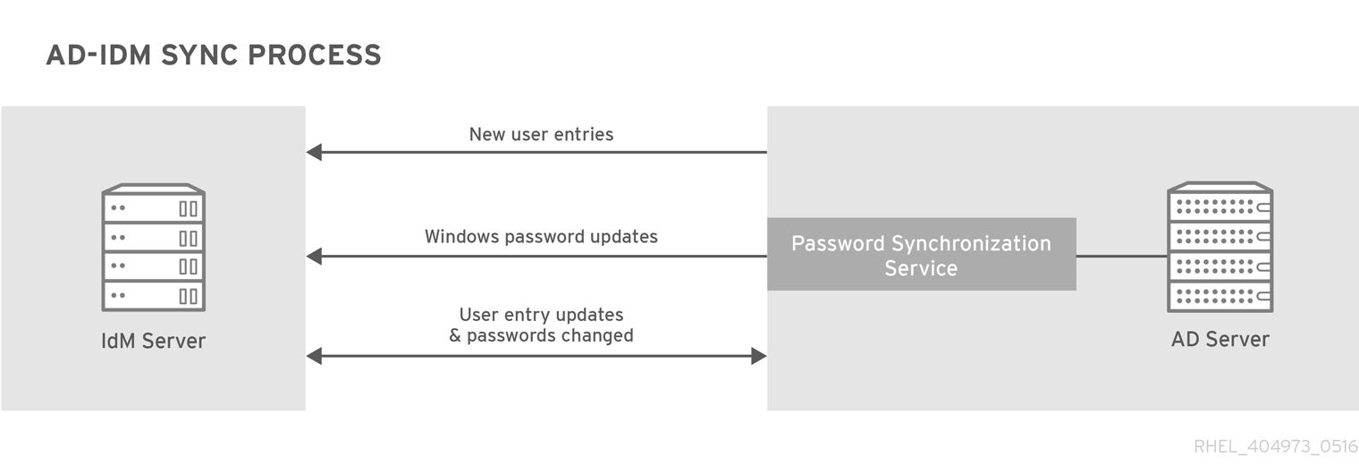 Active Directory 和 IdM Synchronization