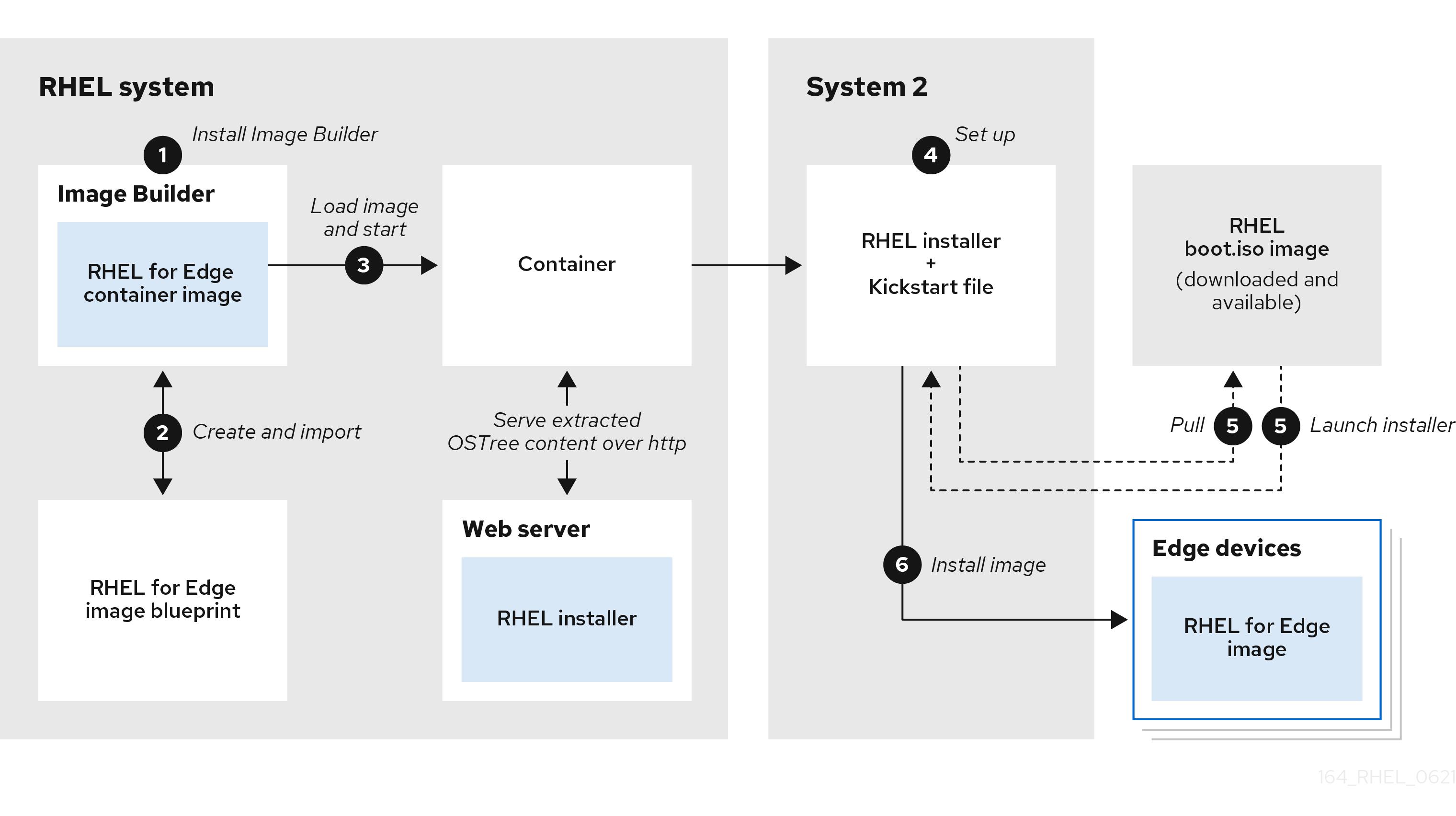 RHEL for Edge non-network deployment workflow