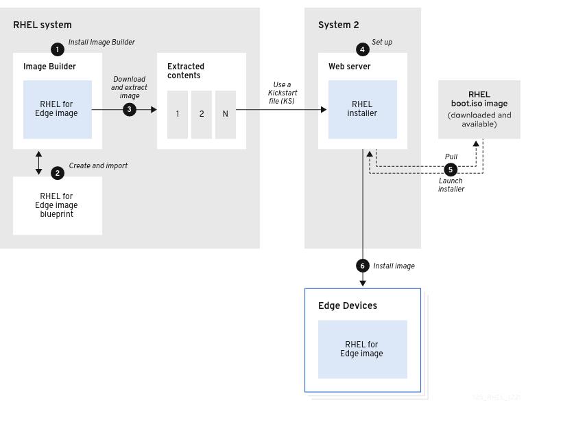 RHEL for Edge ネットワークデプロイメントワークフロー
