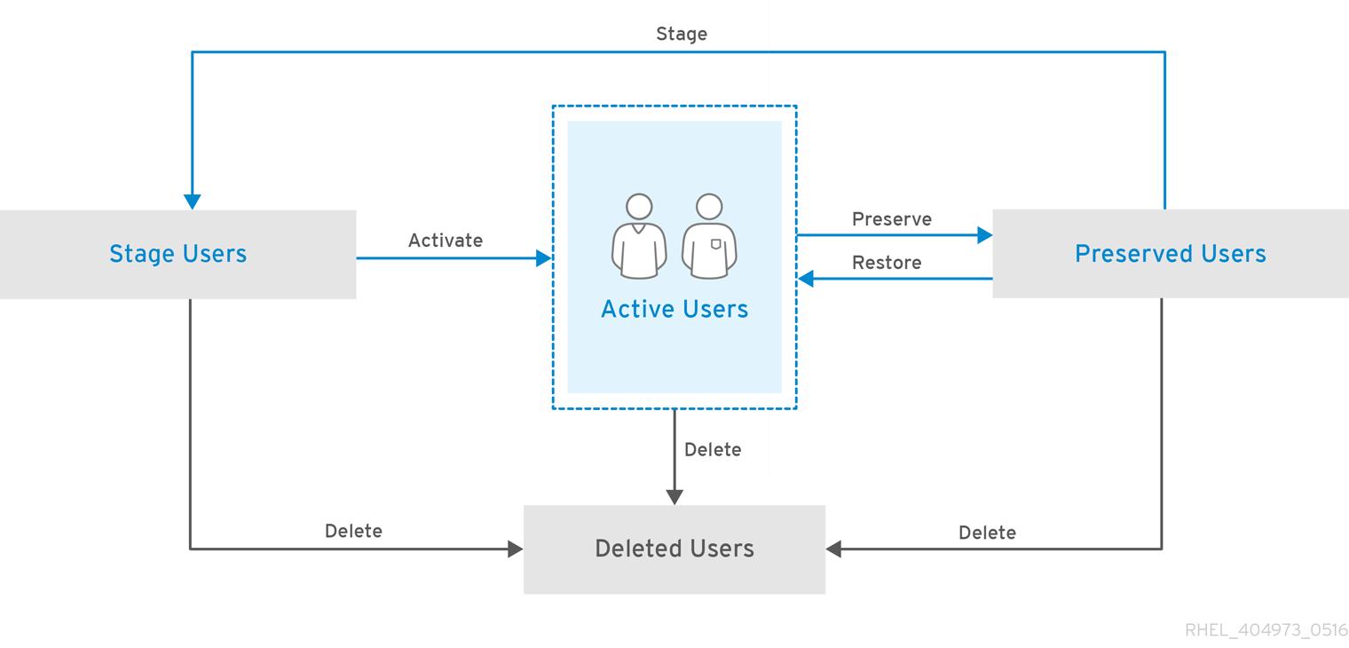 idm user lifecycle